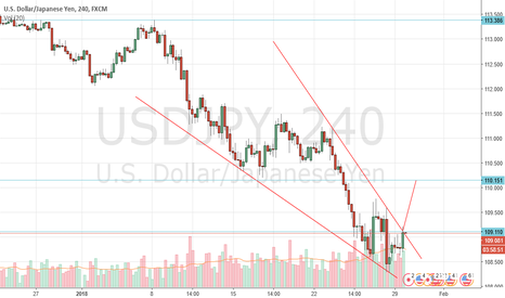 USDJPY: USD JPY Potental 4 Hr Bullish wedge