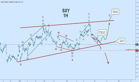 SXY: Bullish on Swiss Franc:  Elliott Wave Count - $CHF $SXY