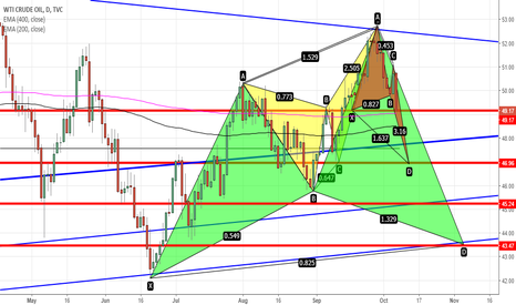 USOIL: CRUDE OIL-BIGGER PICTURE- BEARISH!!!