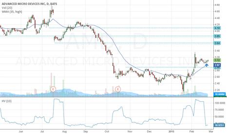 AMD: Long AMD