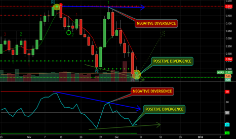 NGAS: Let's see if this positive divergence plays out