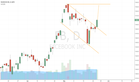 FB: Retest of the high soon