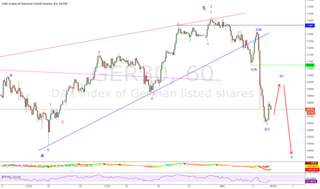 GER30: DAX - intermediate top in or just A-B-C correction?