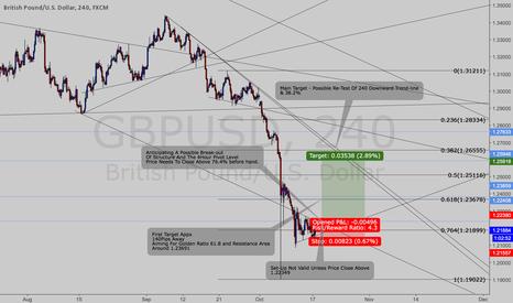 GBPUSD: $$GBP/USD Pending Long Order