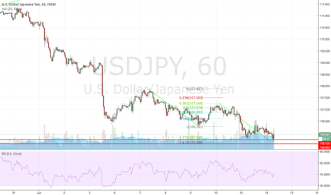 USDJPY: USDJPY ABCD completion + double bottom