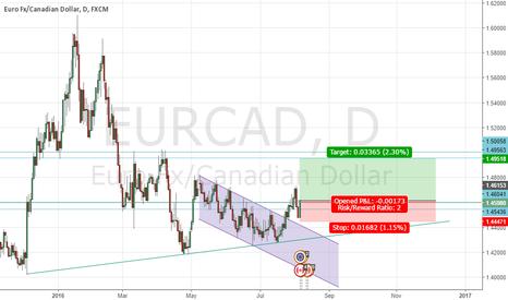 EURCAD: Buy eur/cad