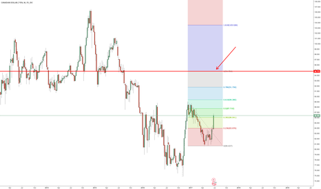 CADJPY: CADJPY Long Term Projections