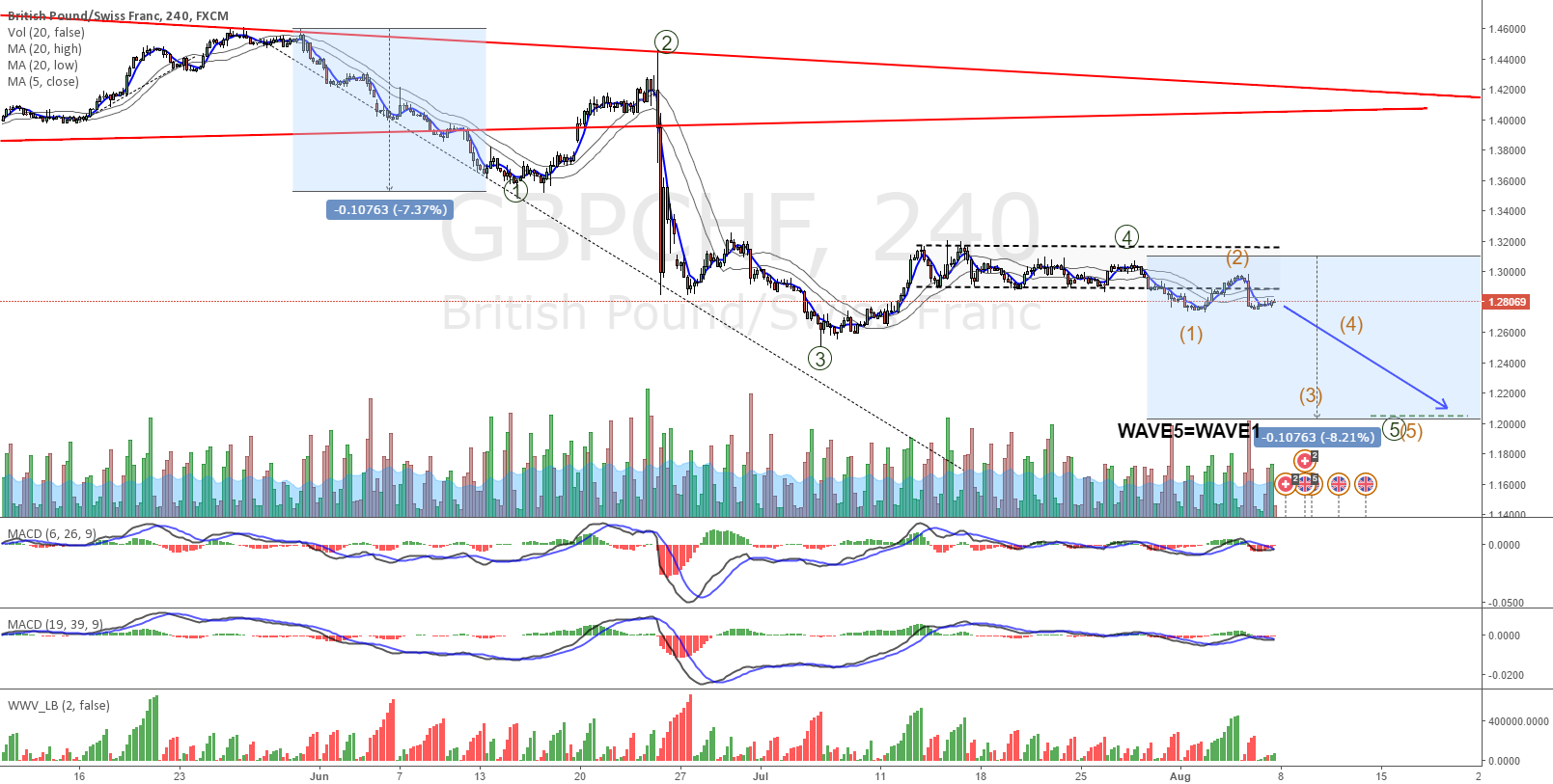 GBPCHF corrective looks to have ended and wave 1 of