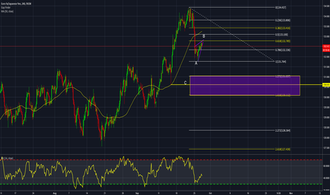 EURJPY: EURJPY consolidation