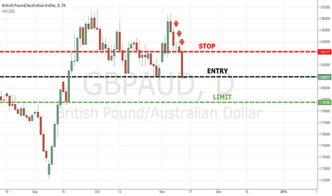 GBPAUD: GBPAUD SHORT POSITION