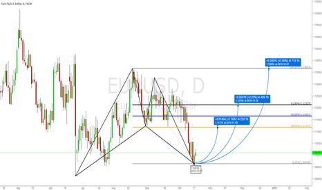 EURUSD: Bats pattern buy