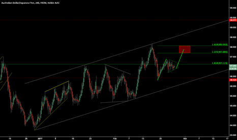 AUDJPY: audjpy correction - long then short
