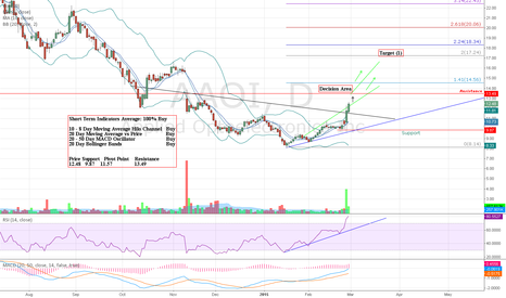 AAOI: AAOI Bullish Short Term
