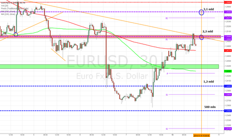 EURUSD: EUR/USD intraday chart with options expiry levels