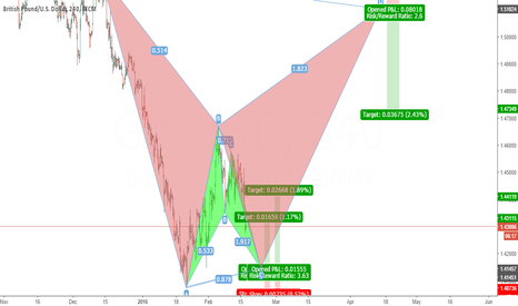 GBPUSD: Bat Patterns