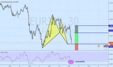 EURJPY: A Bullish Bat Pattern To Close The Day! EURJPY
