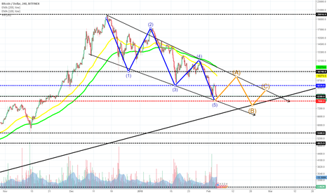 BTCUSD: Did we get to the bottom of the correction?