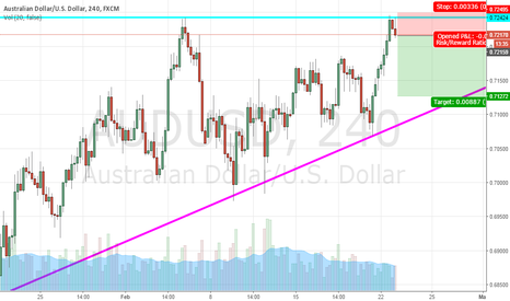 AUDUSD: AUD/USD SHORITNG