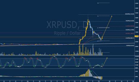 XRPUSD: Long (BUY) Opportunity