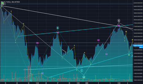 BTCUSDT: Let's Get CoinMarketCap Data On Tradingview!