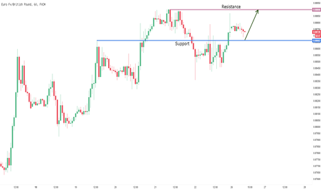 EURGBP: Tunggu rejection candle