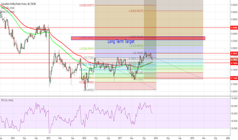 CADCHF: CADCHF FIBO Cluster for Long Term DIrection