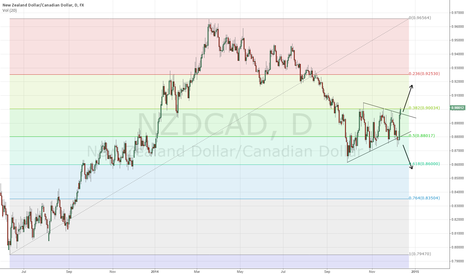 NZDCAD: NZDCAD pennat fake-out/break-out