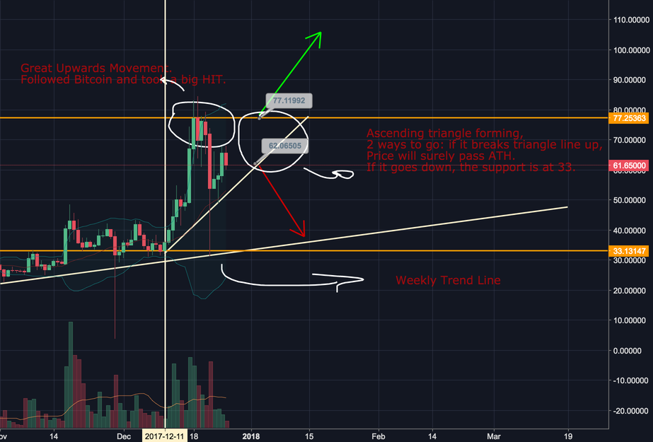 NEOUSD // Bitfinex // General Analysis