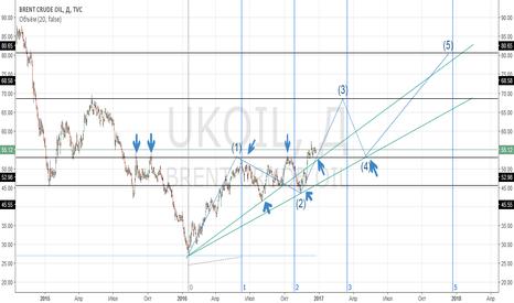 UKOIL: Ближайшие перспективы по нефти
