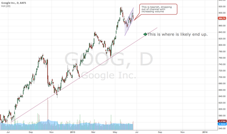 GOOG: GOOG LOOK DANGEROUS