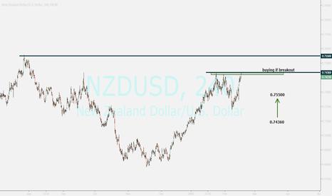 NZDUSD: nzdusd...buy opportunity