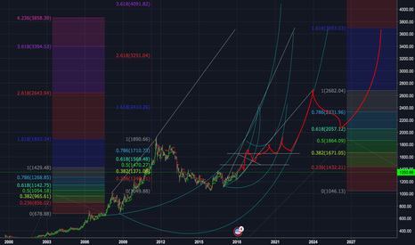 XAUUSD: Work in progress long chart 1470-1371-1650-1710-1570 price actio