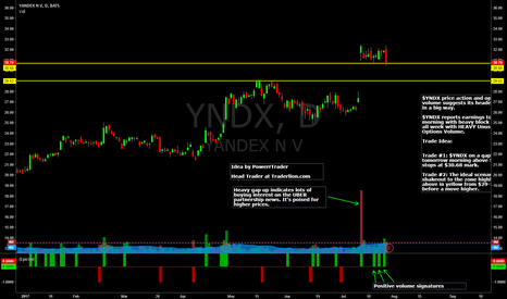 YNDX: $YNDX Daily Chart + Trade Ideas