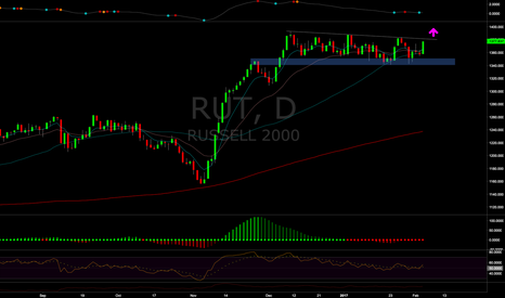 RUT: Russell Break Out