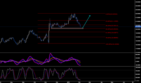 USDMXN: Potential Long From Good Structure
