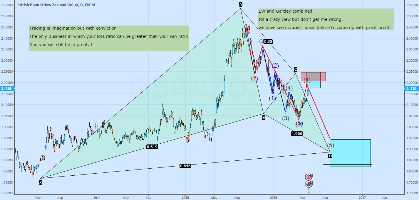 Potential Elliot Wave setup with Gartley formation