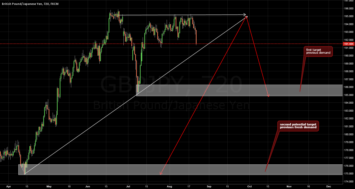 Two potential targets based on a rising wedge- GBPJPY