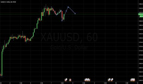 XAUUSD: GOLD Trades