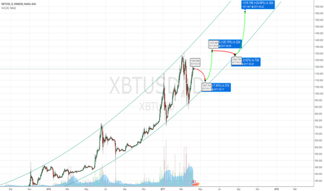 XBTUSD: My thoughts on XBTUSD
