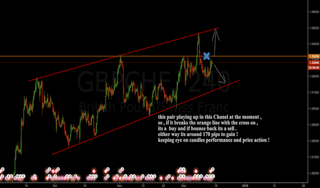 GBPCHF: keep eye on it , its the next trading opportunity coming up !