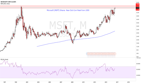 MSFT: MSFT Shares Near Dot-Com Peak
