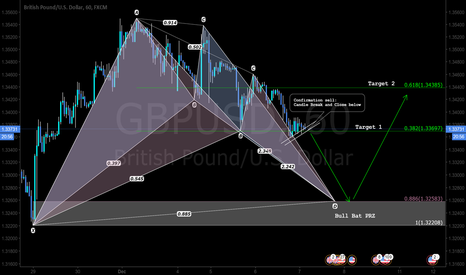 GBPUSD: Pattern Based Trade setup - long and can go for short still