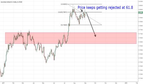 AUDUSD: AUDUSD Bears Are Kicking In