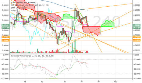 IOTUSD: IOTUSD down to ichi support... could continue going down..