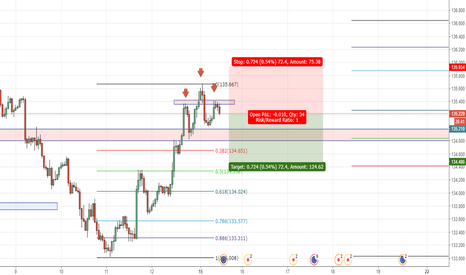 EURJPY: heads and shoulders short opportunity