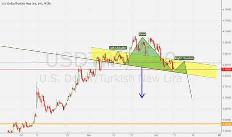 USDTRY: A clear downside trend which targets 3.70s