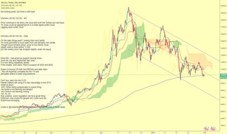 BTCUSD: Here's my 2 satoshis on the current Bitcoin market