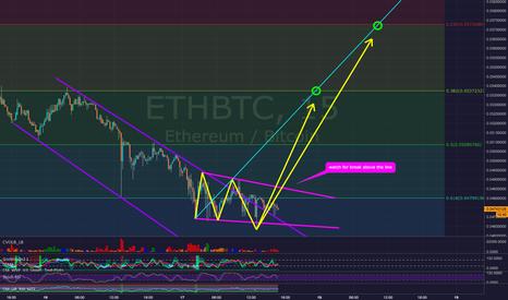 ETHBTC: Ethereum ETHBTC - Possible Bullish Wolfe Wave