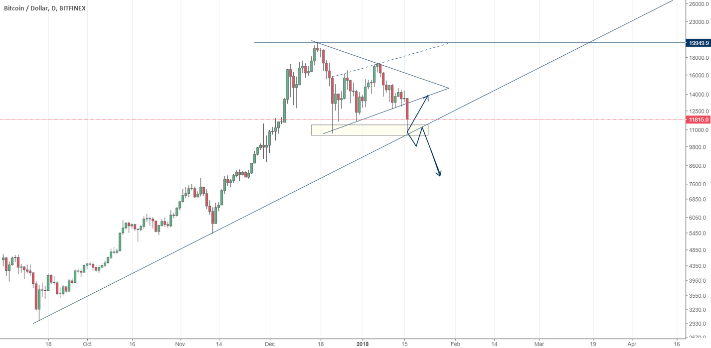 BTC/USD - Bitcoin Breaks Down - Trend-Line Support at 11k