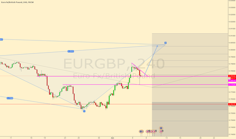 EURGBP: EURGBP 4 Hr Possible Breakout Trade